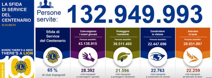 Sfida del Centenario: Servire più di 100 milioni di persone entro il 2017