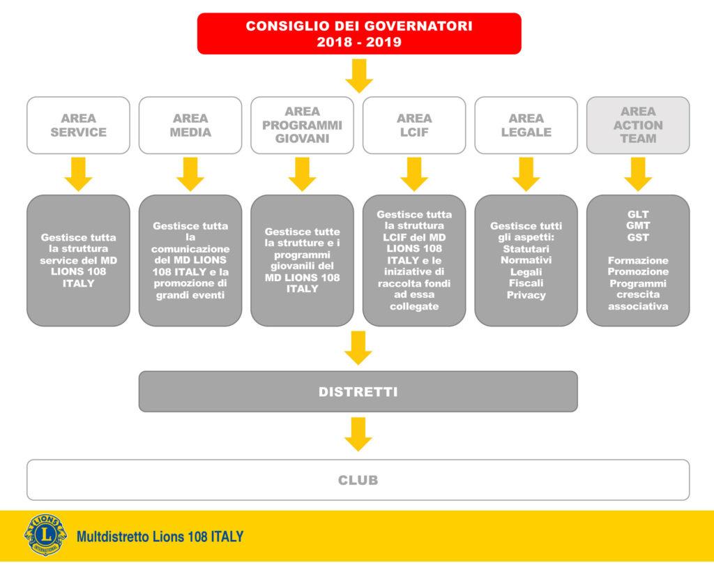 struttura organizzativa lions italia