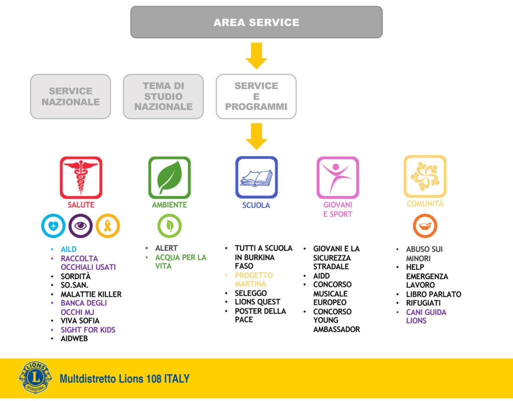 organizzazione multidistretto lions 108 italy area service