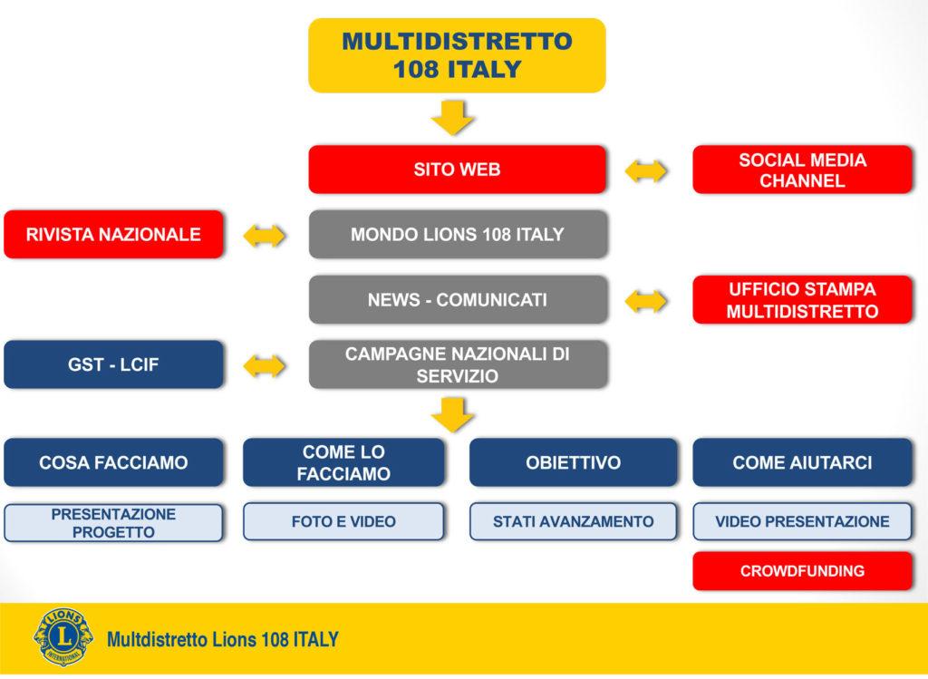 organizzazione multidistretto lions 108 italy lions italia